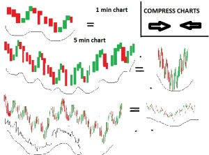 compressed 30 minute candles make large rolling waves when compressed till a full year is visible. Minute chart waves create the bigger waves seen when compressing a 5 minute chart. Compressing the 5 minute chart shows that it too is part of a bigger wave- all the way up to the 30 minute chart.  The 30 minute compressed wave is uniform enough to be predictable. You now know what the future movement will be - large time scale only..