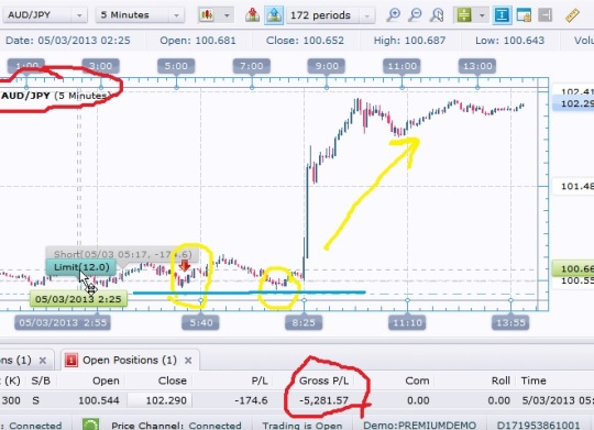 fxcm loss on chart