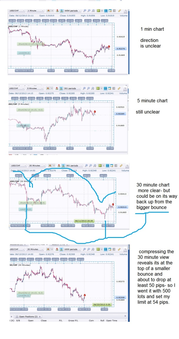 30 min chart example