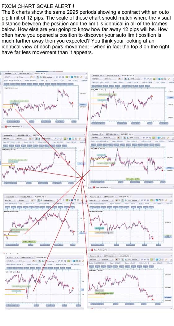 chart flaw fxcm